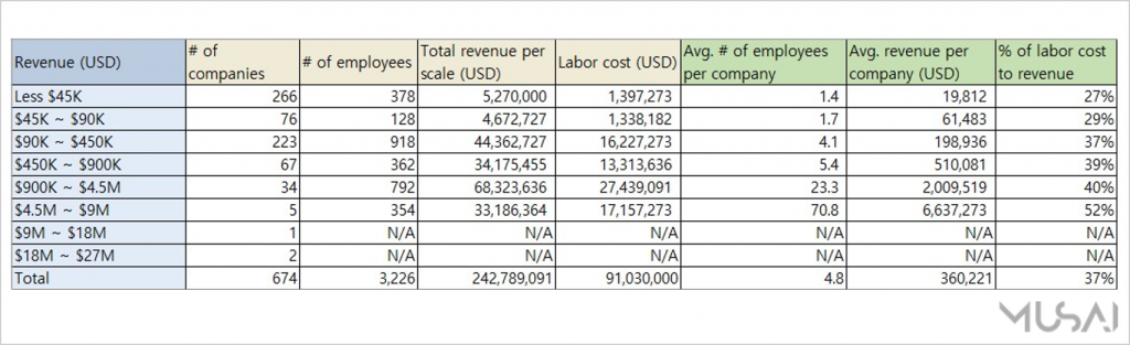 [Chart 1] The current state of the Korean translation business (Source: KOSIS)