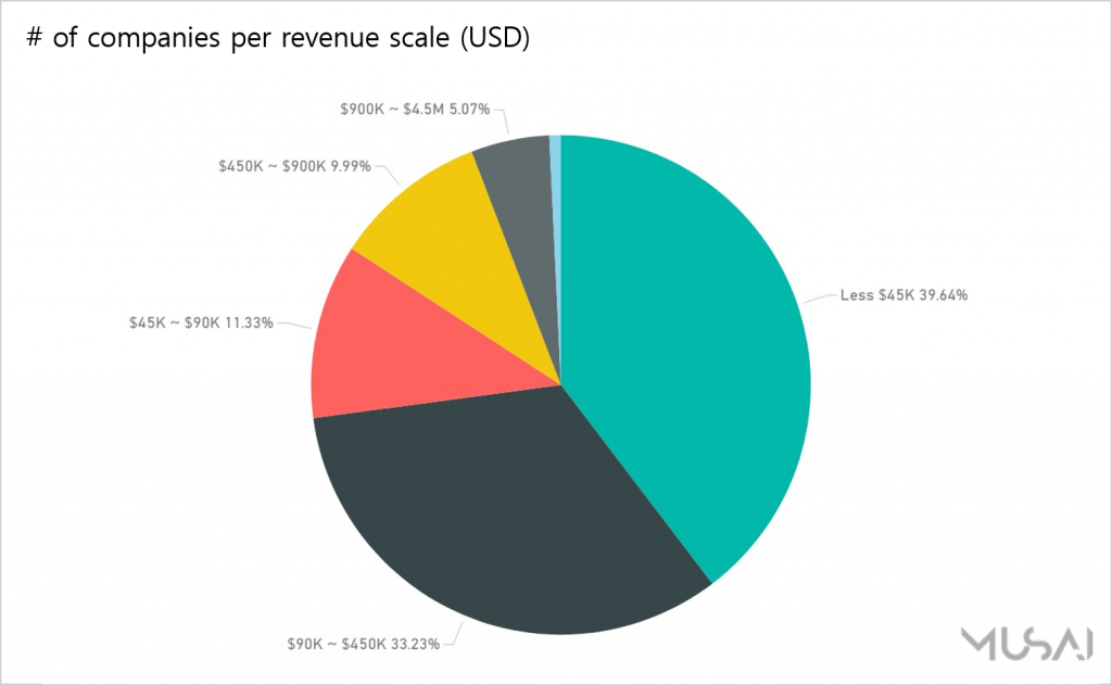 [Chart 3] The number of companies by each revenue scale (Source: Musai Studio)