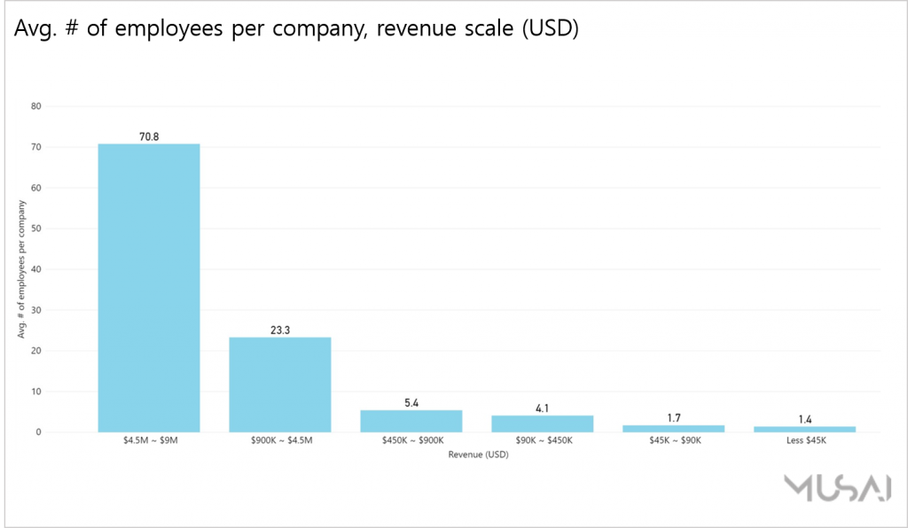 [Chart 5] The average number of employees per company by each revenue scale (Source: Musai Studio)